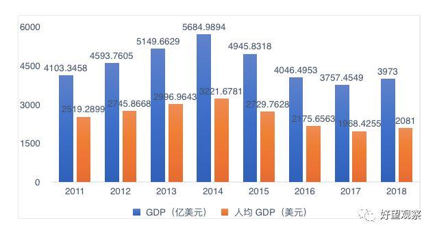 尼日利亚人均gdp_东南亚 非洲的市场特点全面解析