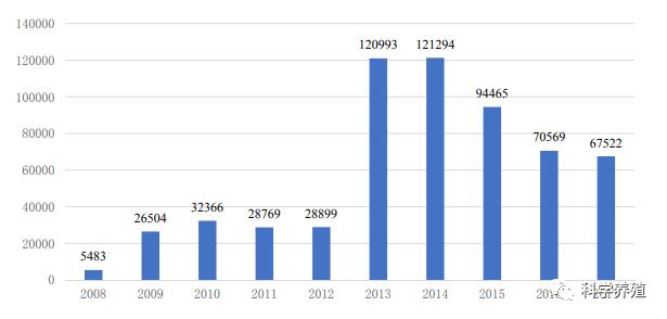 【今日头条】大事!广东禁养水面超168万亩太湖30多年围网养殖成为历史!每个网箱赔偿约50万!