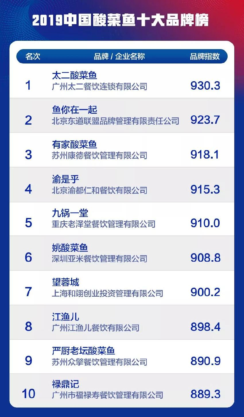 2019ysb88易胜博十大品牌榜单揭晓,鱼你在一起领衔ysb88易胜博快餐市场