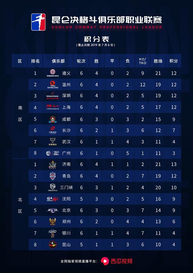 2019年7月6日昆仑决职业联赛第六轮 - 战报[视频] 中健象王vs银川龙跃