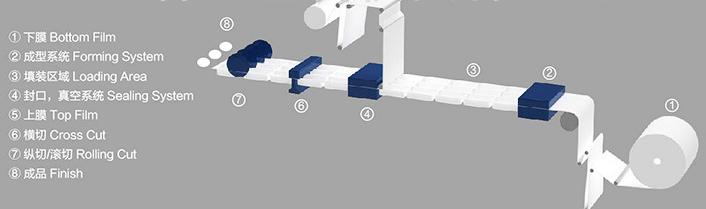 包装机结构