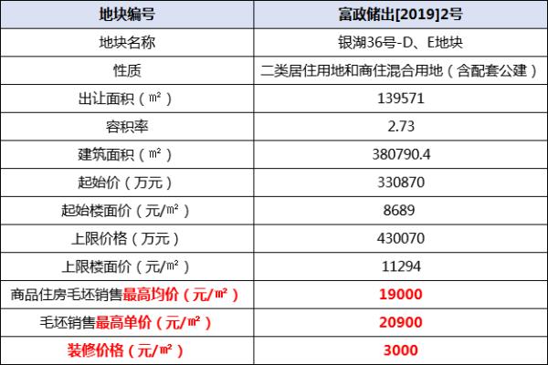 【热文】富阳区挂牌首宗限价商住地,商品住房毛坯最高均价1.9万/㎡!