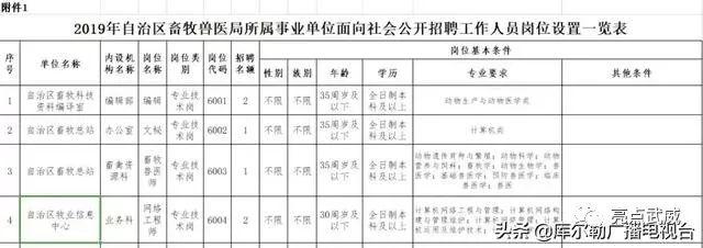 2019年新疆管事单元聘请4000众名工作职员布告(带地位表)!中专以上恐怕报名
