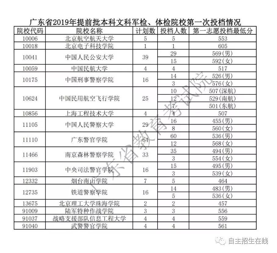 江苏、宁夏等8省市2019高考提前批投档分数线出炉!