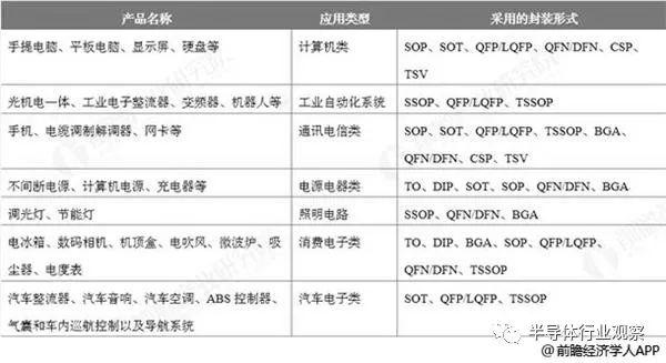 中国集成电路封装行业市场现状