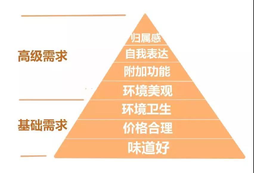 马斯洛人类需求五层次理论 - MBA智库百科