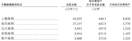 棋牌评测网江西棋牌厂家去香港IPO:除了游戏外,还卖掉了腾讯的广告