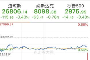 美股连续两个交易日收跌 道指跌超110点 诺亚财富大跌逾20%(图1)