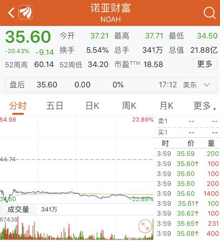 美股连续两个交易日收跌 道指跌超110点 诺亚财富大跌逾20%(图3)