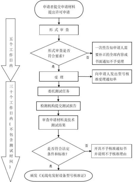 srrc认证免费办理流程插图1