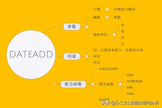 DAX函数DATEADD函数在计算同比环比中的应用