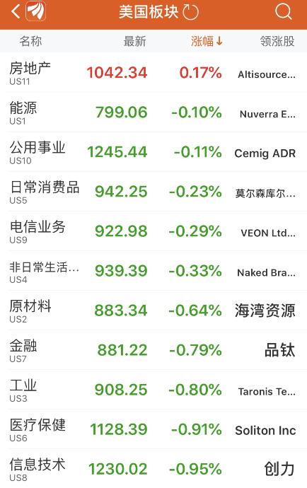 美股连续两个交易日收跌 道指跌超110点 诺亚财富大跌逾20%(图2)