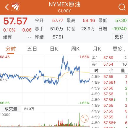 美股连续两个交易日收跌 道指跌超110点 诺亚财富大跌逾20%(图4)