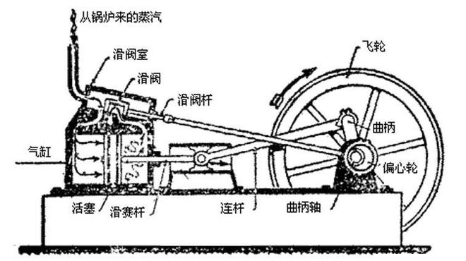 蒸汽的原理_火电 核电 水电 光电 垃圾发电都是什么流程,够你看一天了