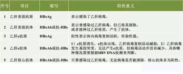 多数免疫功能健全者,可以逐渐清除乙肝病毒,无临床症状 v118.com