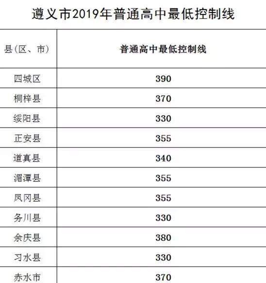 山东省考历年分数线_遵义市2019年中考分数线划定—贵州升学考试网_招生