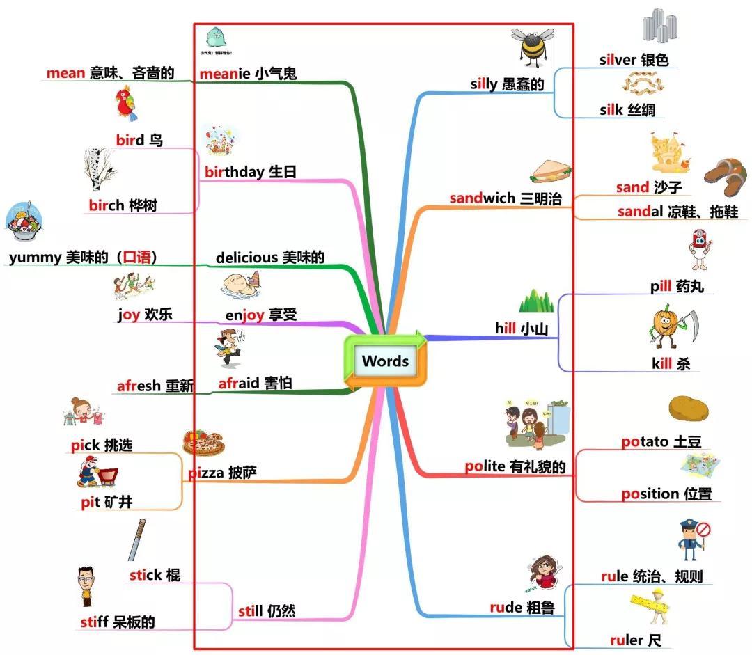 第二课 零基础如何利用编码法快速记忆英语单词_哔... -bilibili