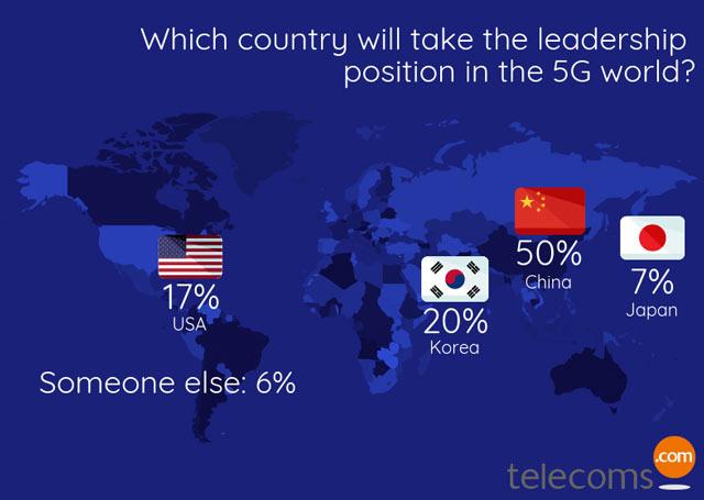 方兴东:中国5G真的领先美国吗?很多人有点不太敢相信