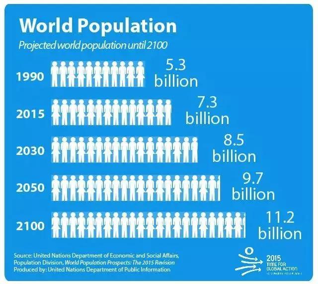 中国人口会减少吗_假设中国人口减少10亿,将会发生什么变化 真的不能接受