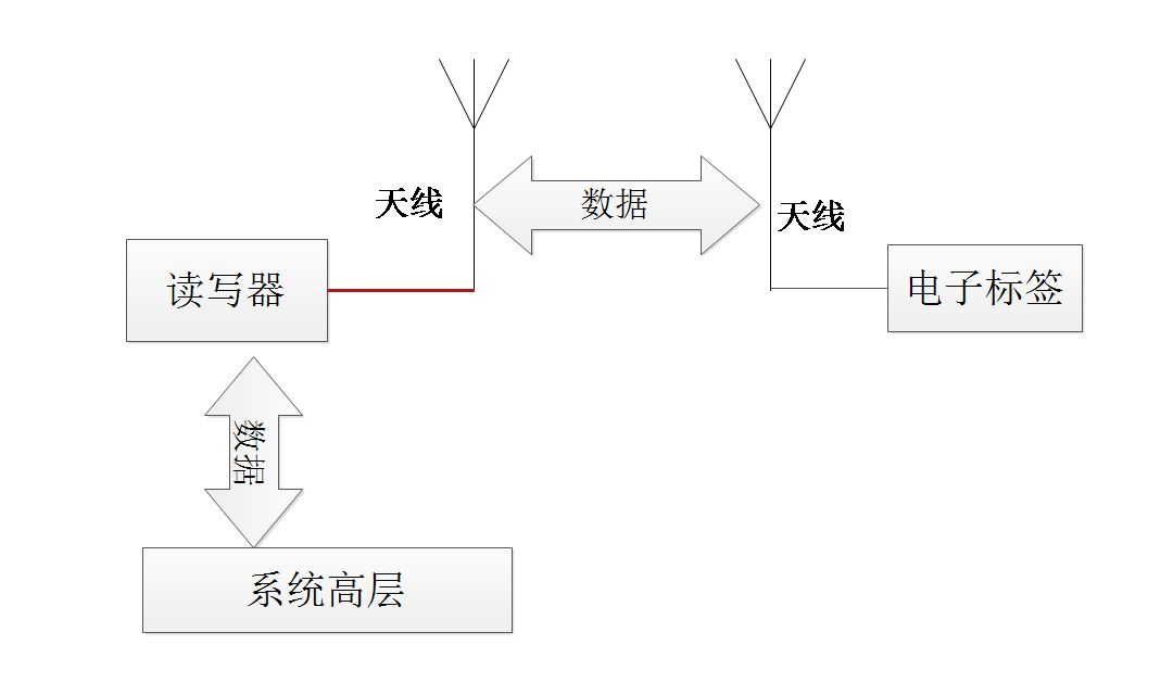 电子标签拣选系统开发