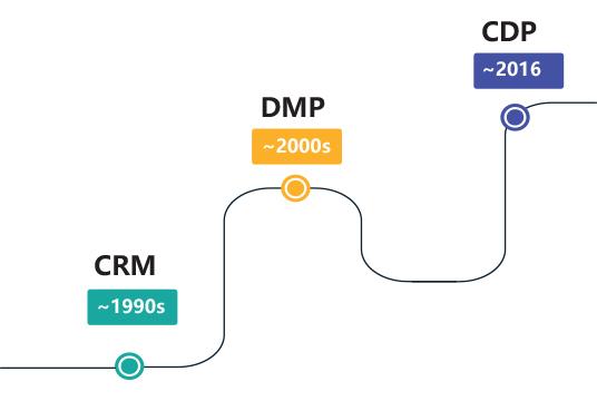 客户数据平台(CDP)发展由来