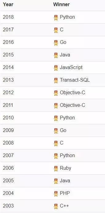 2019年编程语言排行_2019 年 8 月编程语言排行榜