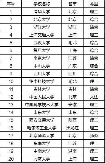 考研院校排行榜,你想考哪个院校?