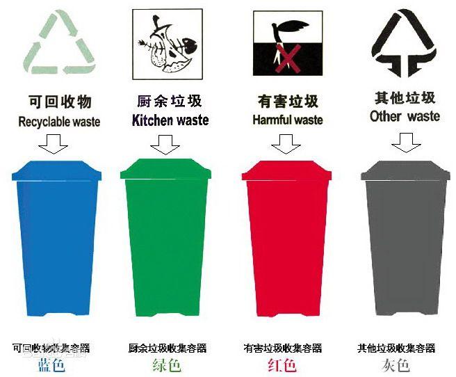 为垃圾分类烦恼 少制造垃圾才是根本