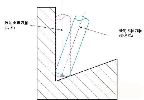 PowerMill5轴参考线精加工刀路控制技巧
