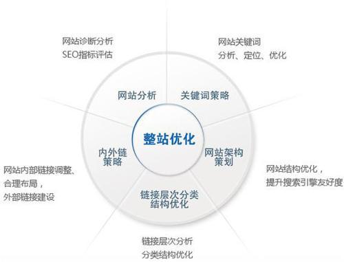 怎么seo优化_如何对网站进行seo