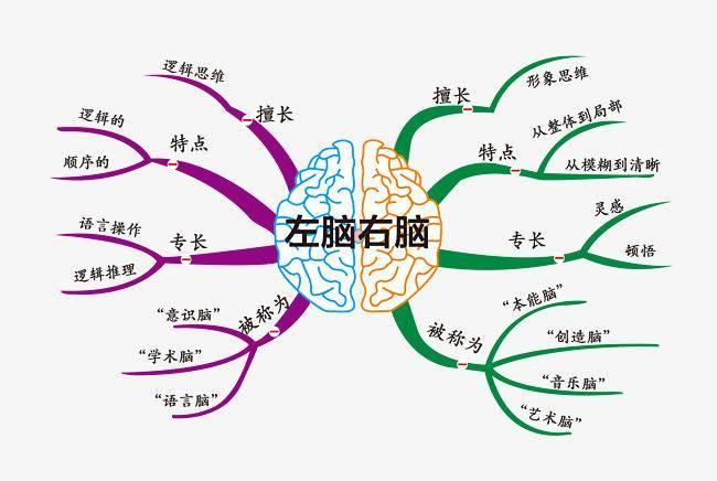 A3高效学习法|好的方法一个足以,快速复习冲刺中高考