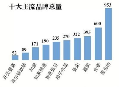 国内五城中端酒店调查,上海数量最多