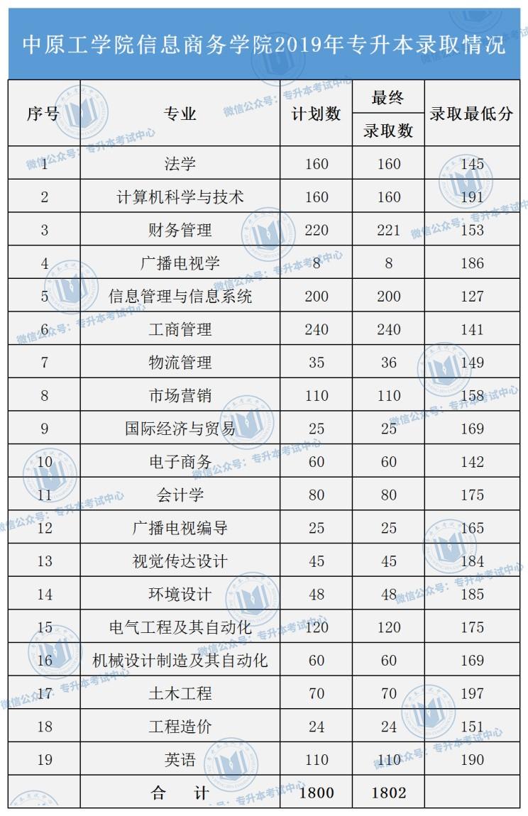 2019河南专升本各院校录取分数线(16所)