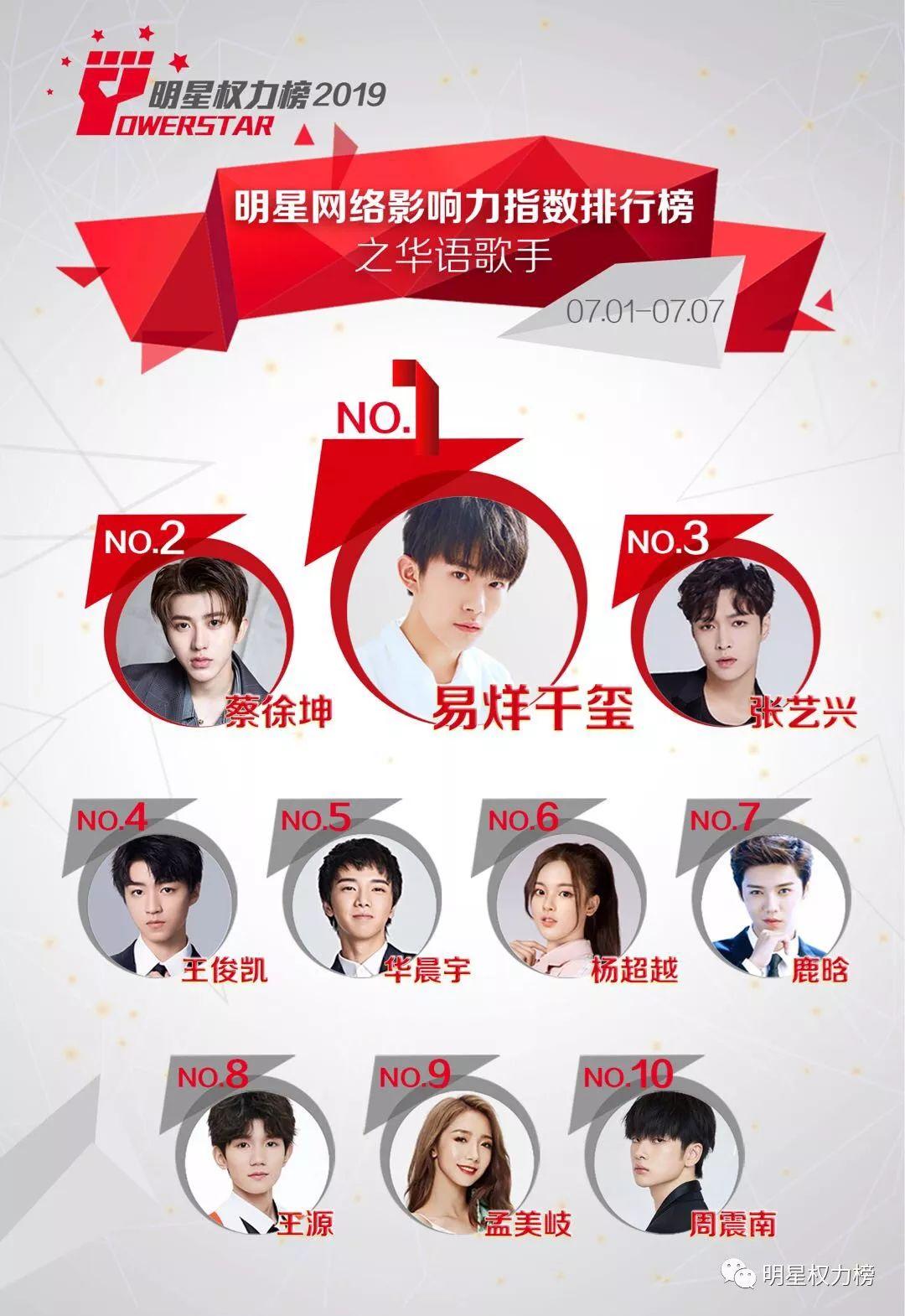 明星网络影响力指数排行榜第207期榜单之华语歌手Top10