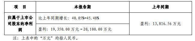 华致酒行:上半年净利约1.9~2亿元,同比增40.05%~45.48%