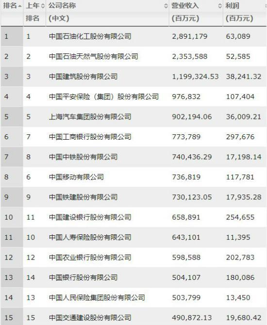 2019中国明星收入排行_最新中国明星收入排行榜 范爷仍居榜首