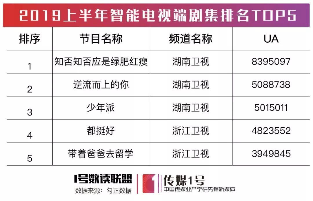 2019大陆电视剧排行_2019即将播出的八部古装剧, 东宫 最虐心 庆余年 最受