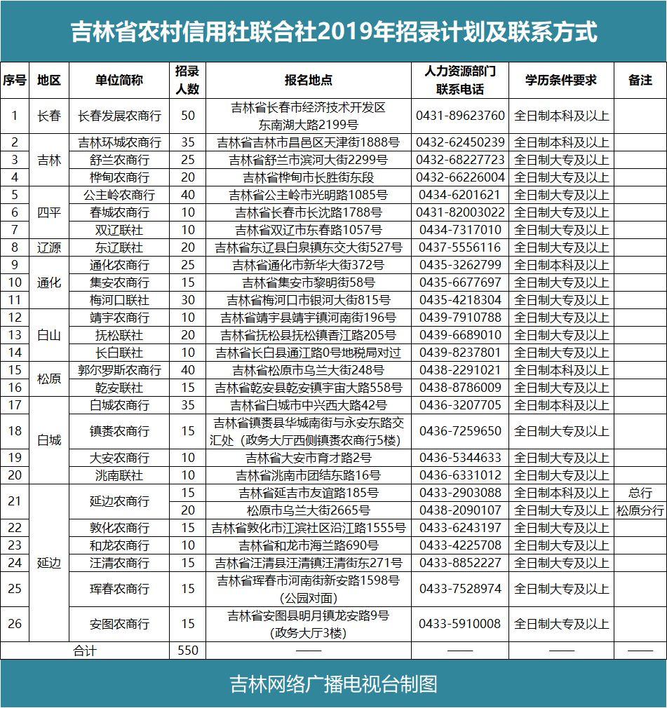 招聘!吉林省26家农村信用社招聘550人