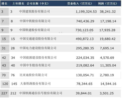 2019中国财富排行榜_最新 财富 中国500强排行榜放榜河南10家企业上榜 手