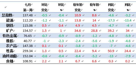 关注 | 七月第一周中国大宗商品价格指数比前一周下降0.5点