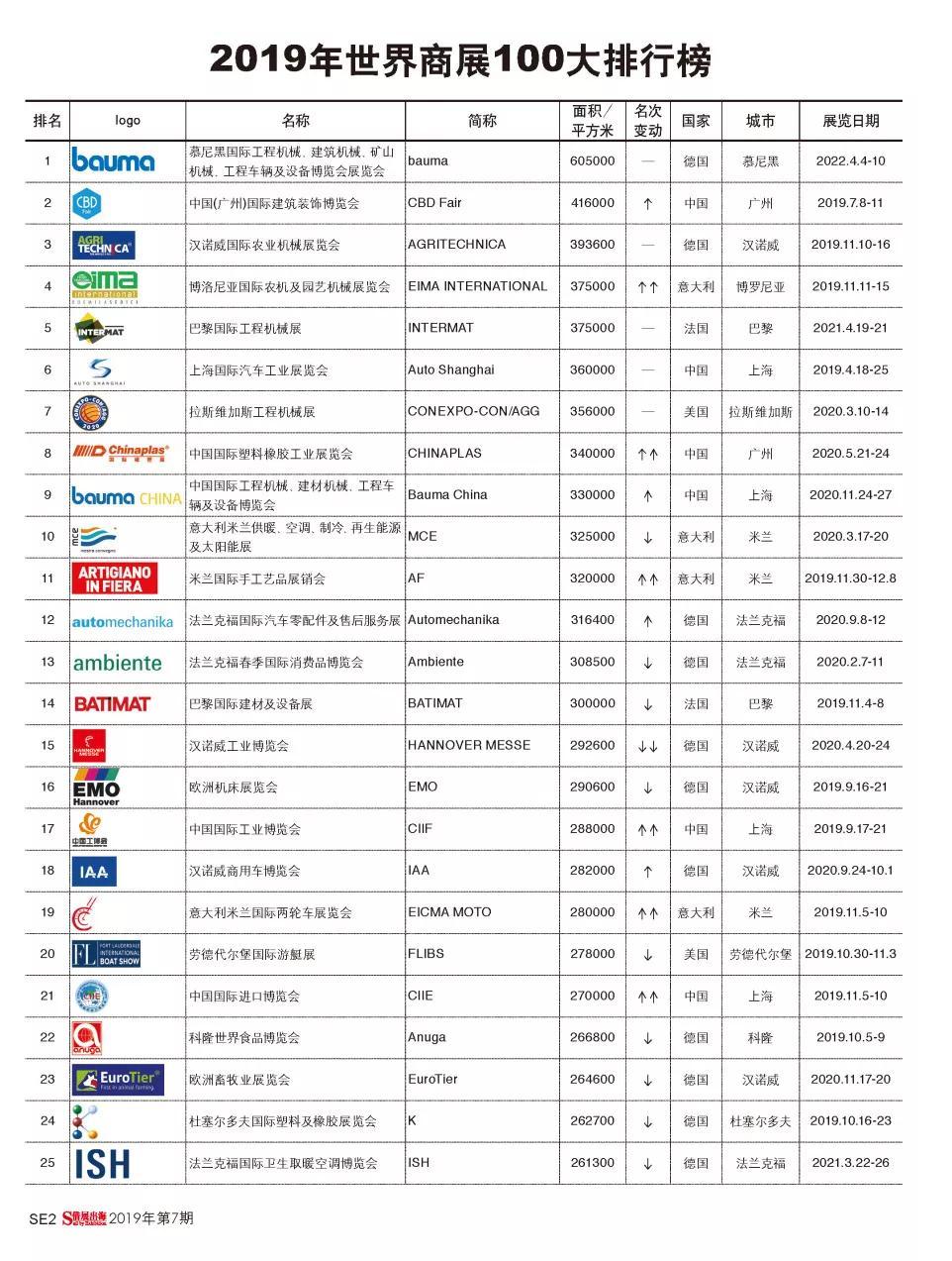 中国工博会成功跻身世界百强商展前20位