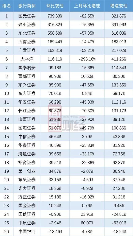上市券商6月经营数据:营收同比增长超6成,国泰君安反超中信