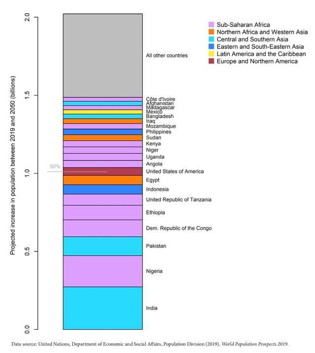 2019世界人口排行榜_再过 30 年,世界人口将逼近百亿