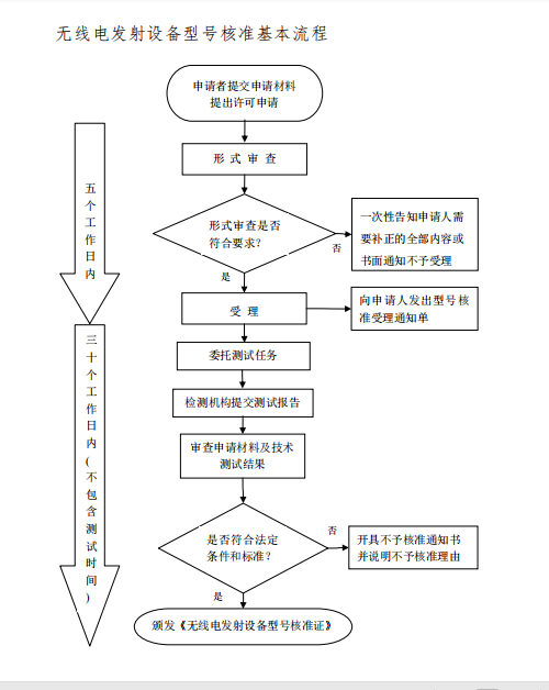SRRC认证办理插图1