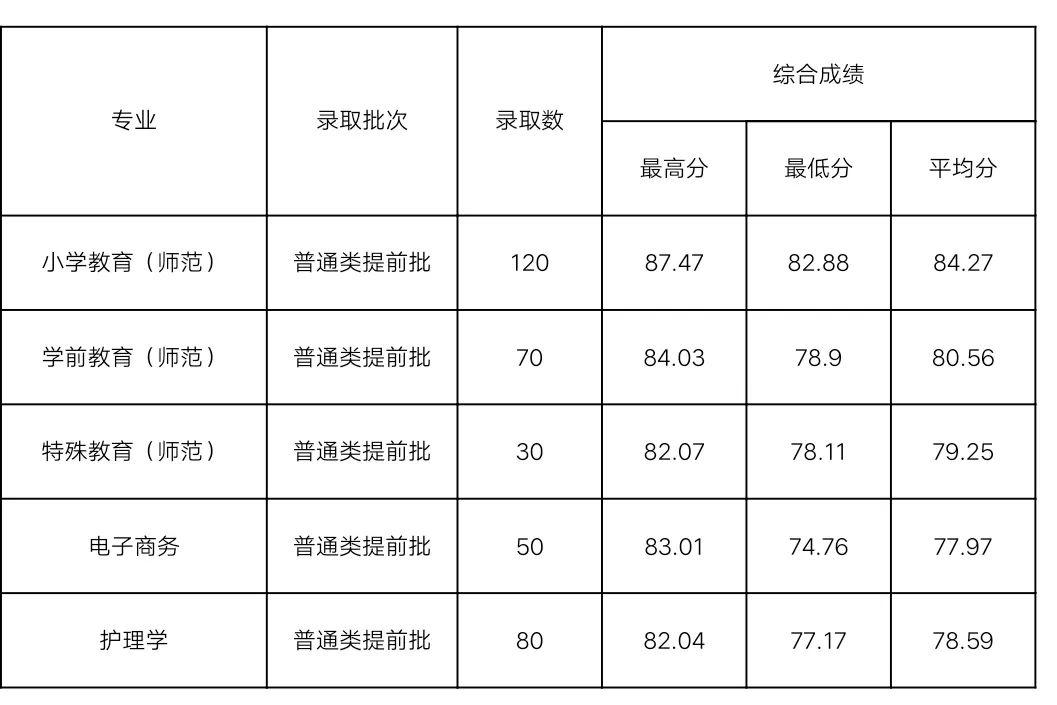 2019年浙江師范大學、杭州師范大學、溫州大學等三位一體錄取可查
