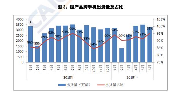 6月國產手機出貨量3268萬部 占同期手機出貨量95.2%_上市