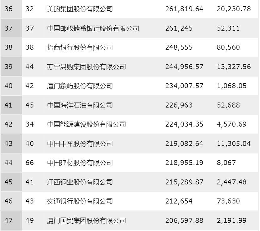 2019中国500强排行_2019年中国500强企业排行完整榜单