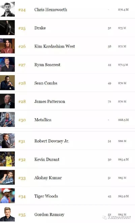 2019年明星挣钱排行榜_福布斯 霉霉登顶2019全球最赚钱的名人 中国明星仅