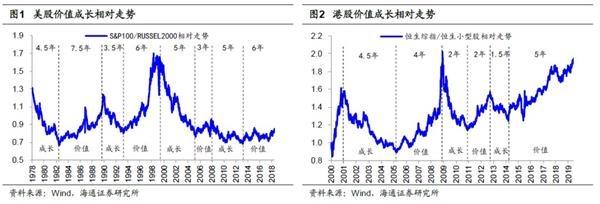 <b>海通策略荀玉根:价值龙头相比成长龙头已没估值优势</b>