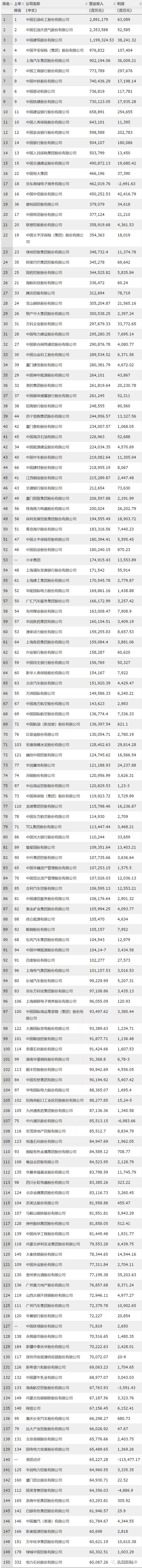 2019财富中国500强排行榜完整榜单
